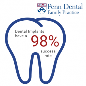 dental-implants-have-a-98-success-rate